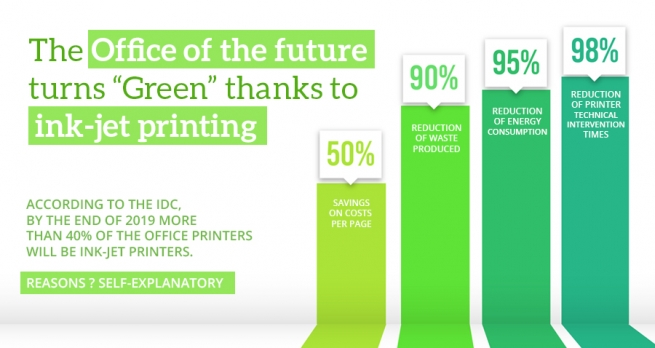 "The Office of the future turns ""green"": thanks to ink-jet printing."